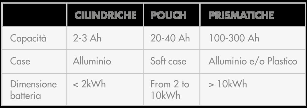 confronto tipologia celle per batterie al litio
