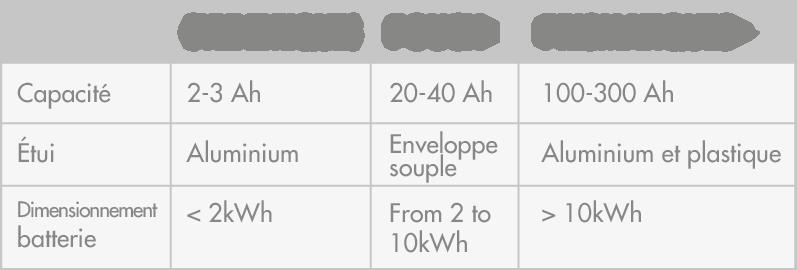 informations concernant les cellules au lithium