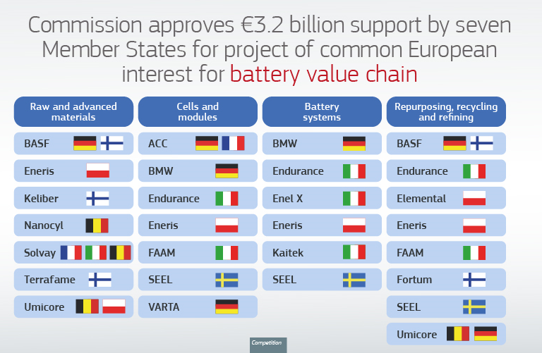 pan-european for lithium batteries