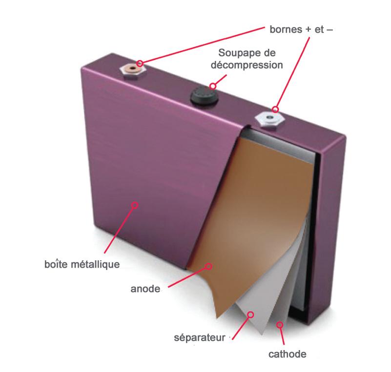 batterie lithium structure d'une cellule prismatique