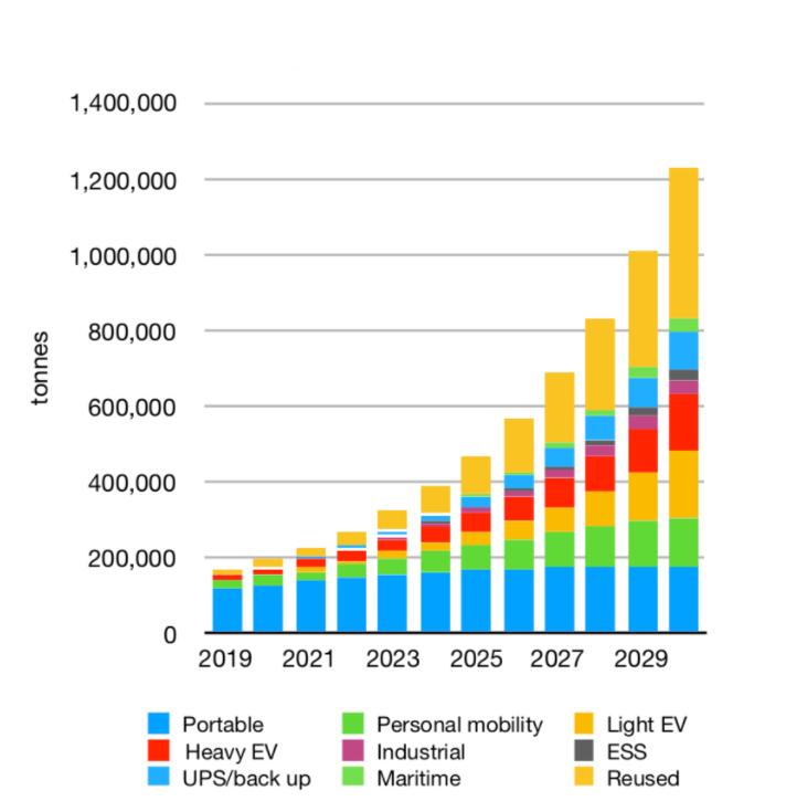 poids des batteries au lithium pour recyclage