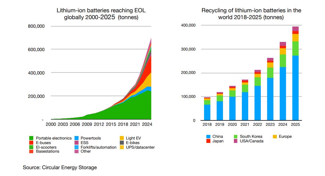 quantita batterie al litio riciclate