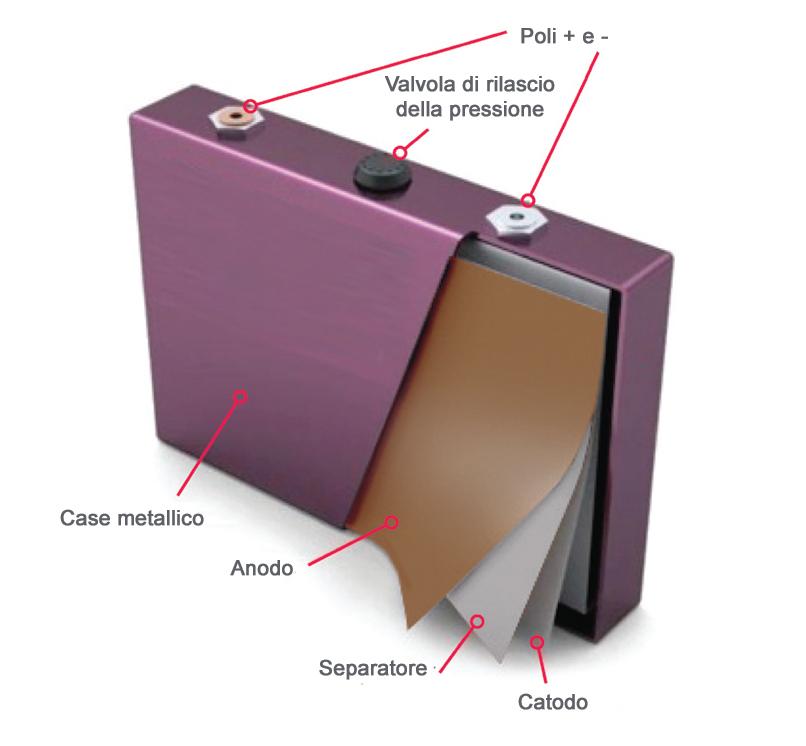 struttura cella prismatica batteria ioni di litio