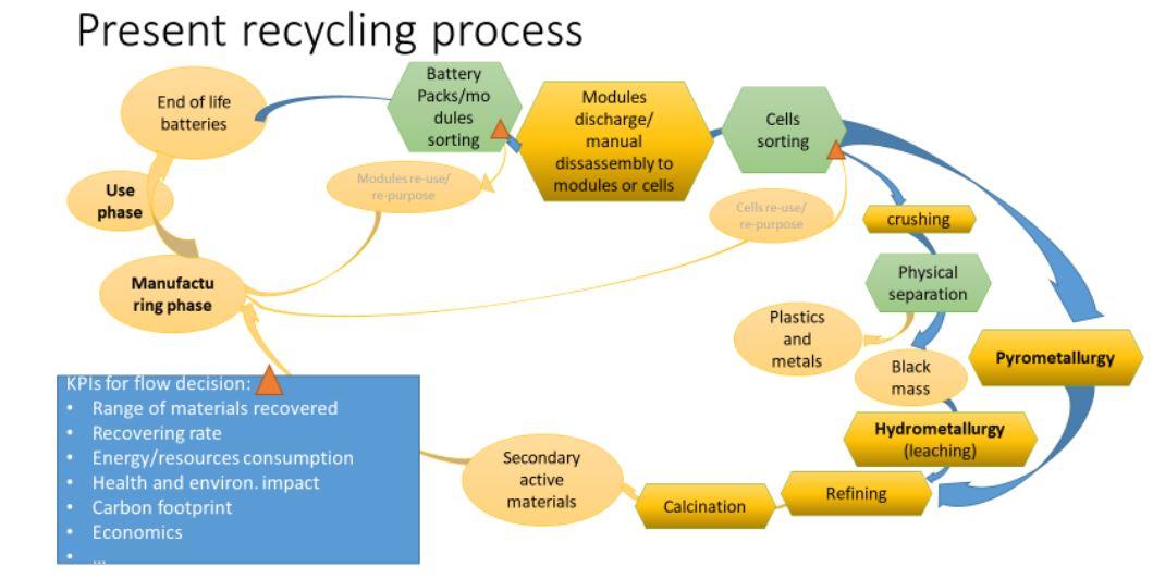 come avviene riciclo batteria litio