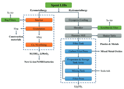 hydro-pyro metallurgic processes lithium battery recycling