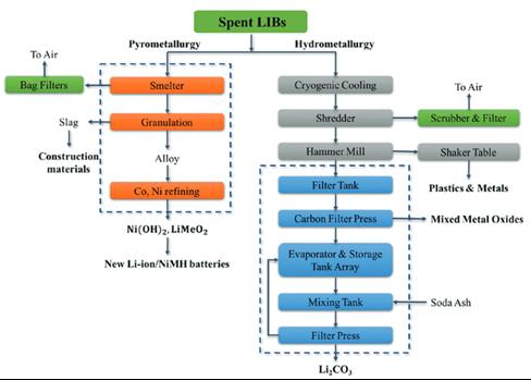 pyro und hydro-metallurgische Verfahren recycling Lithium Batterien